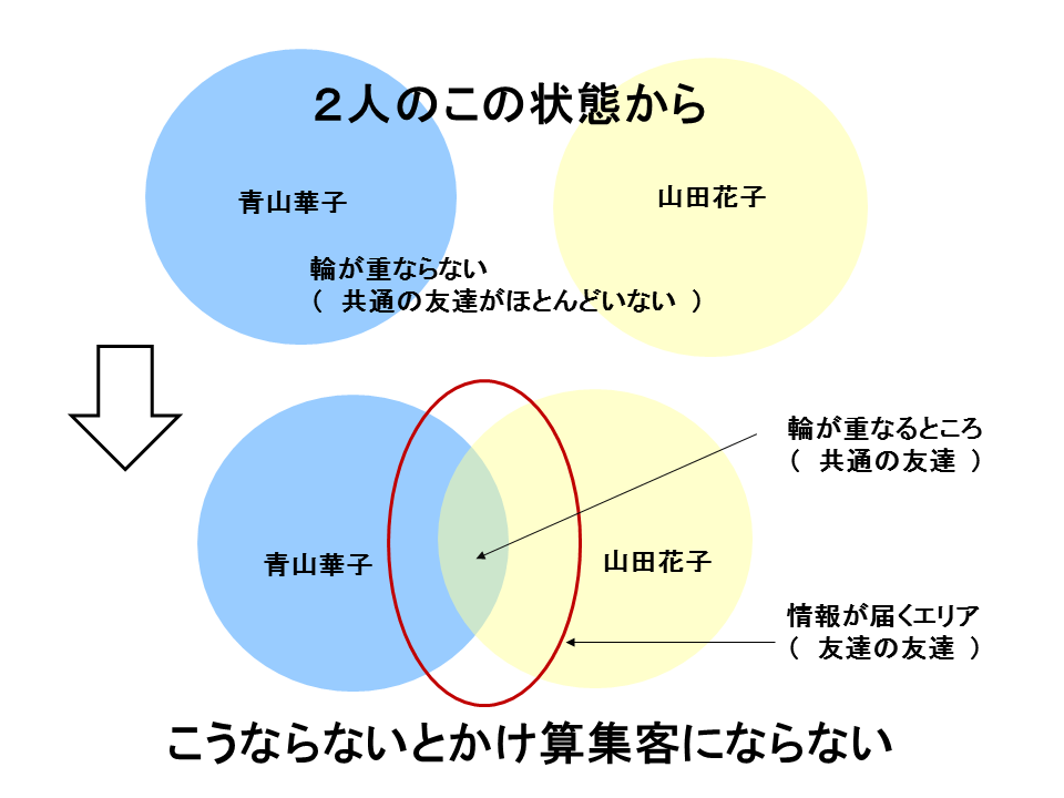集客の図1